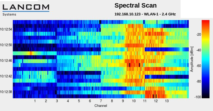 Why Wi-Fi Needs More Spectrum